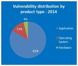 vulnerability-distribution-by-product-type